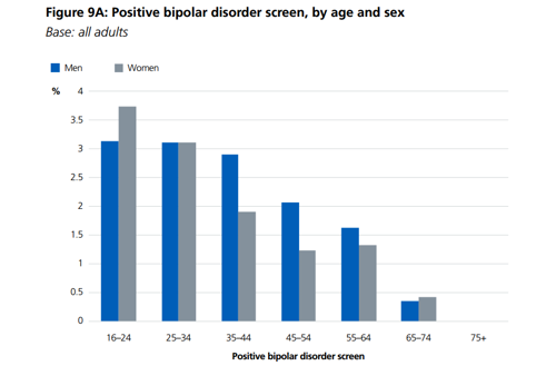 Graph showing rates of bipolar against sex and age